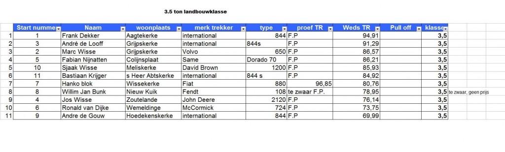 Uitslagen 2010 Trekkertrek 3,5 ton